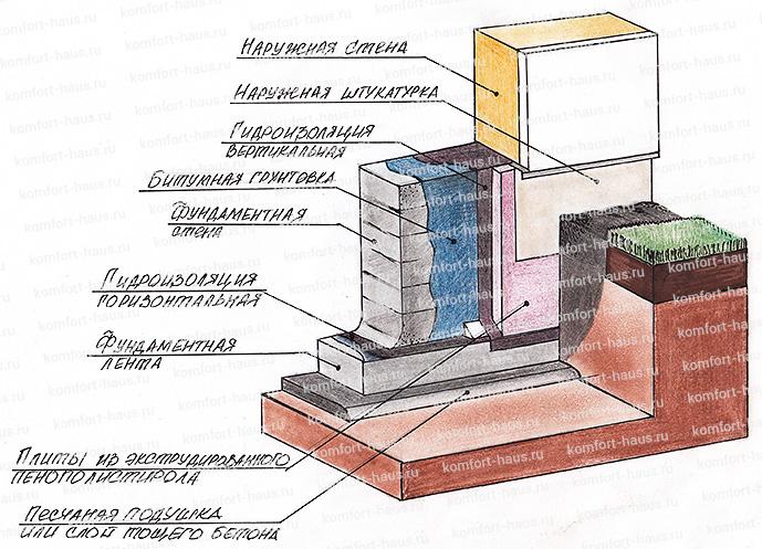 Жидкая резина гидроизоляция расход